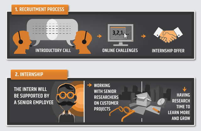 Doyensec internship process