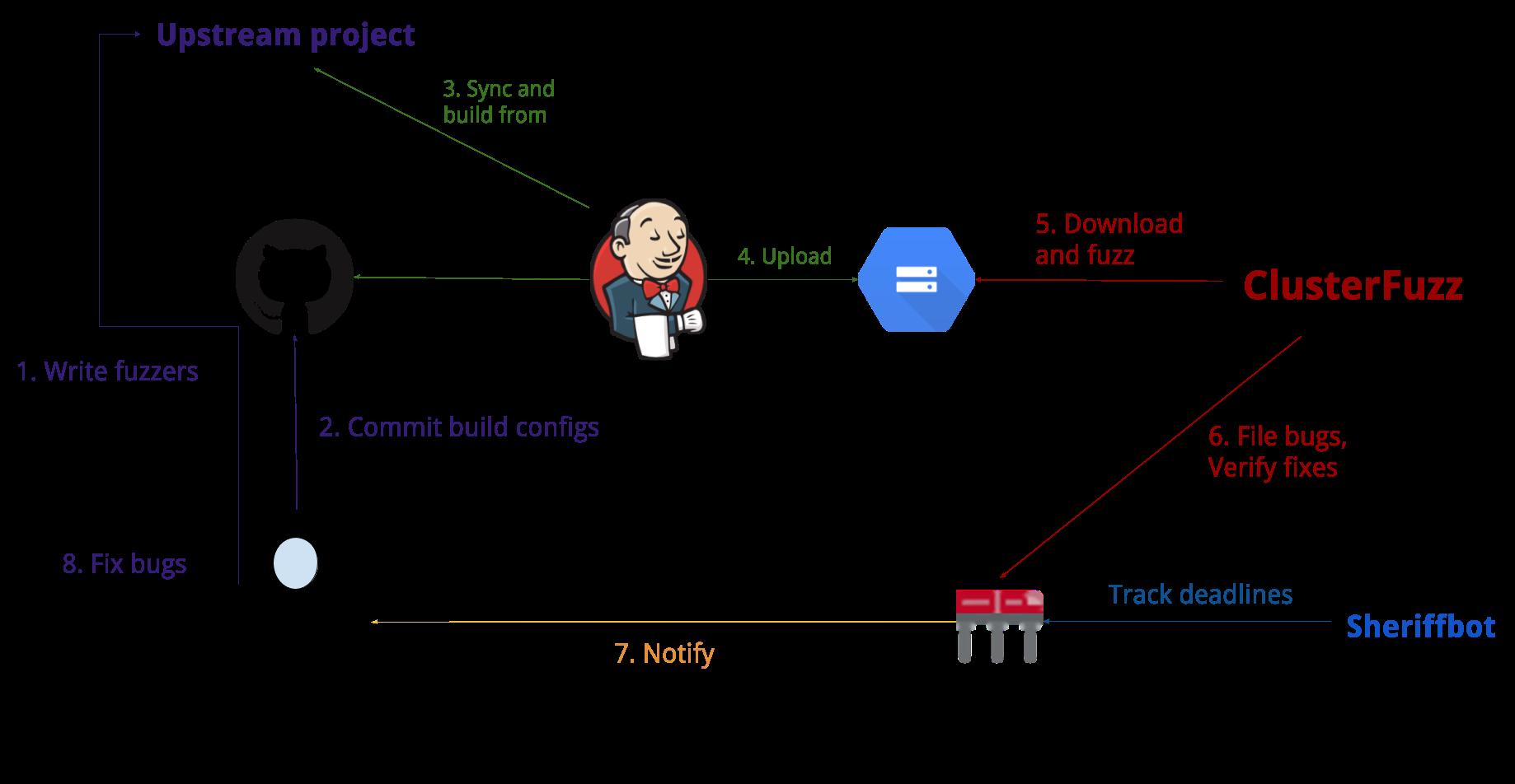 OSS-Fuzz Fuzzying Process